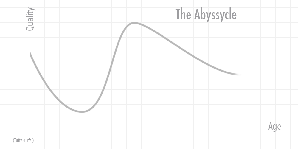 The Abyssycle